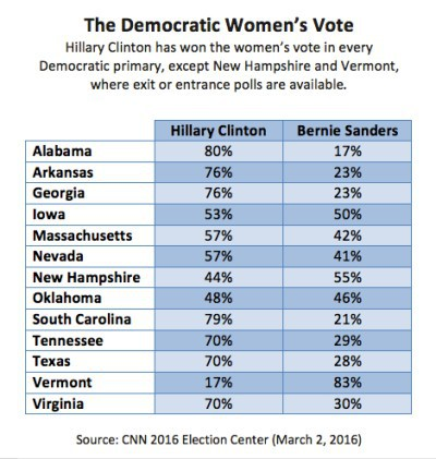 dem-womens-vote