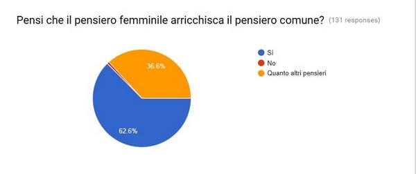 sondaggio5