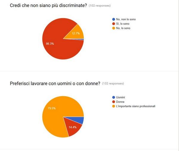 sondaggiop5