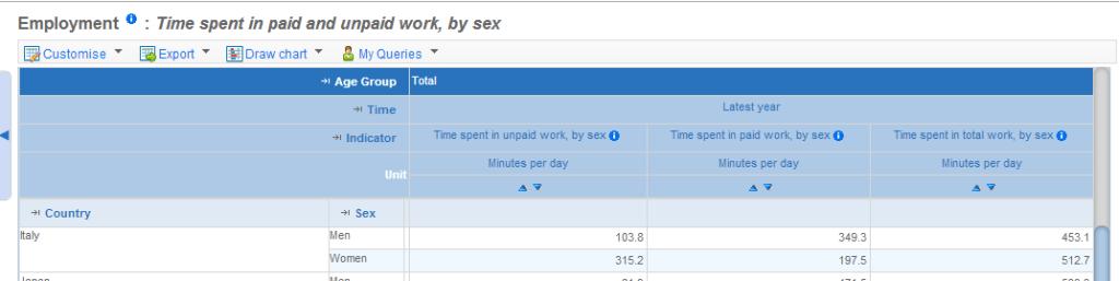 Ocse ore unpaid work Italy
