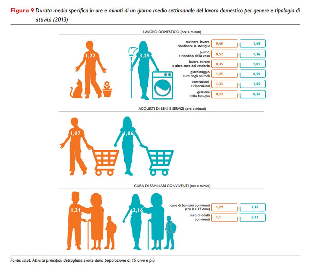 Durata media specifica in ore e minuti di un giorno medio settimanale del lavoro domestico per genere e tipologia di