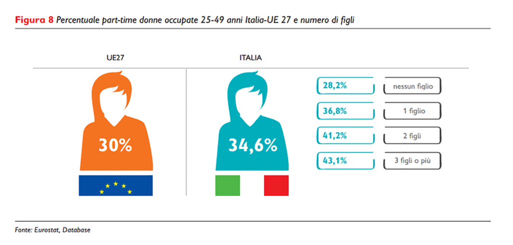 Percentuale part-time donne occupate 25-49 anni Italia-UE 27 e numero di figli
