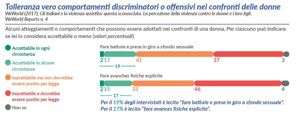 tolleranza verso comportamenti discriminatori