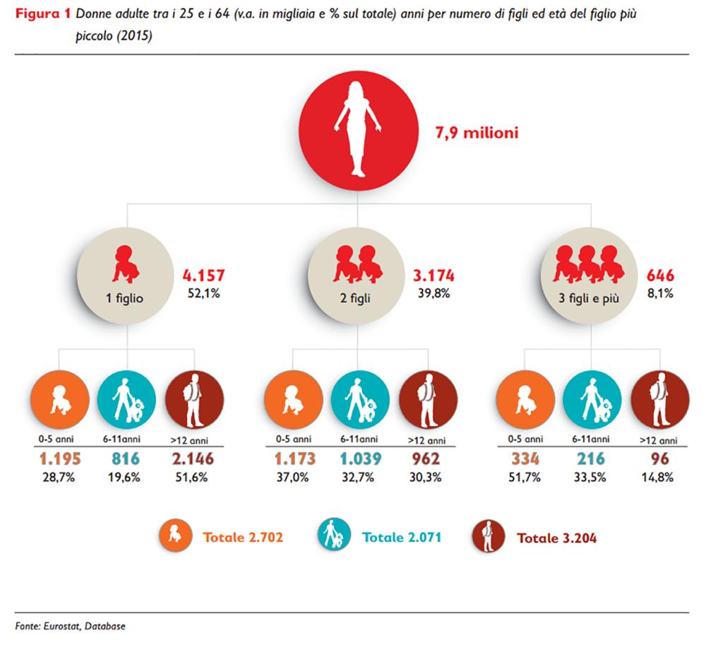 Donne adulte tra i 25 e i 64 anni per numero di figli ed età del figlio più piccolo 2015