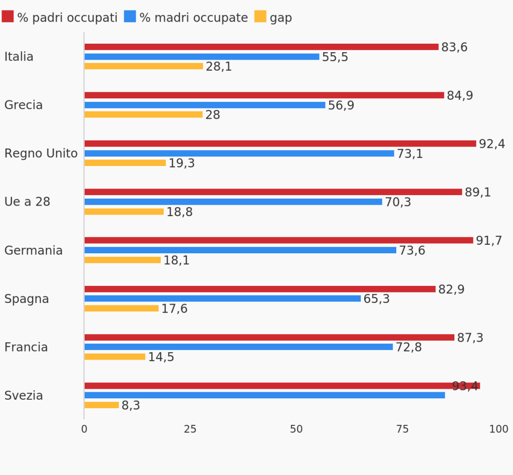 FONTE: elaborazione openpolis - Con i bambini su dati Eurostat (ultimo aggiornamento: mercoledì 13 Febbraio 2019)