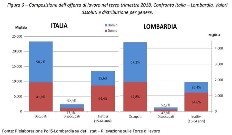Composizione dell'offerta di lavoro nel terzo trimestre 2018. Confronto Italia – Lombardia