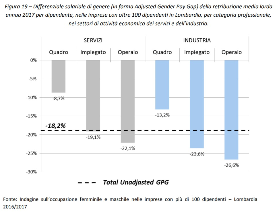 Differenziale salariale di genere in forma Adjusted Gender Pay Gap