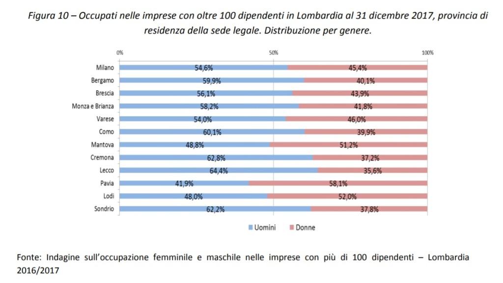 Occupati nelle imprese con oltre 100 dipendenti in Lombardia al 31 dicembre 2017