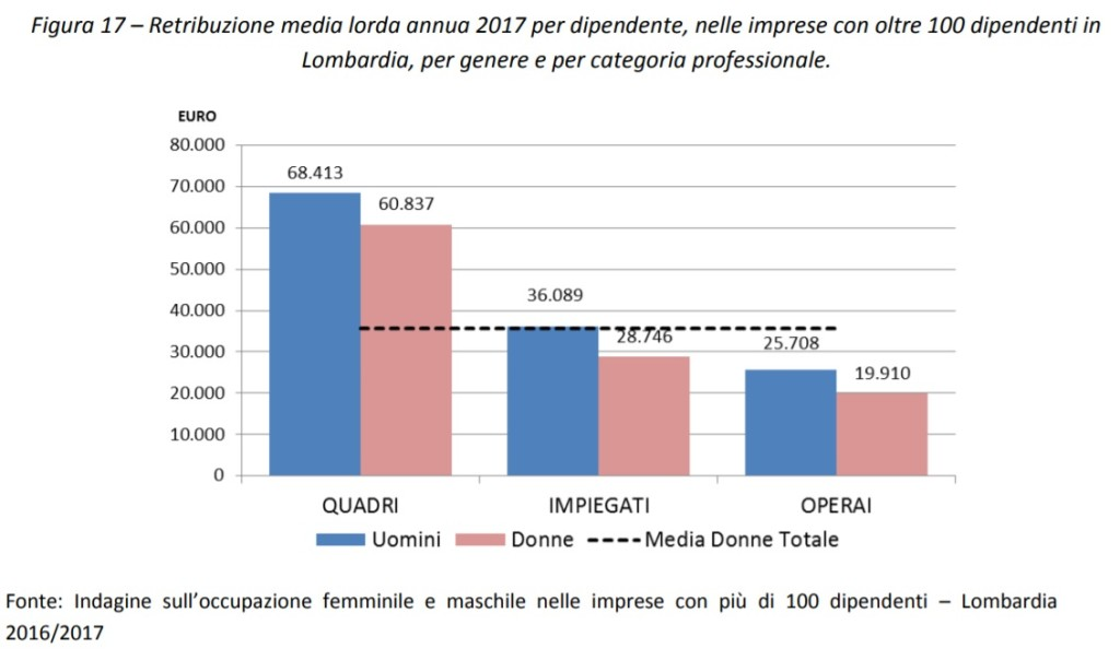 Retribuzione media lorda annua 2017 per dipendente per genere e categoria