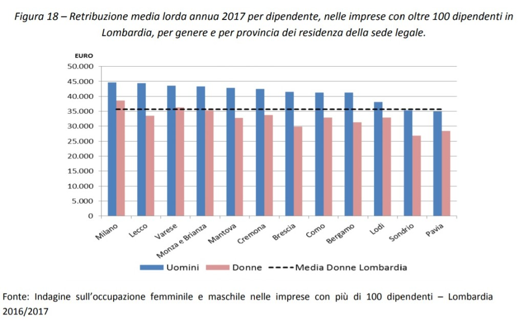 Retribuzione media lorda annua 2017 per dipendente per genere e categoria e provincia