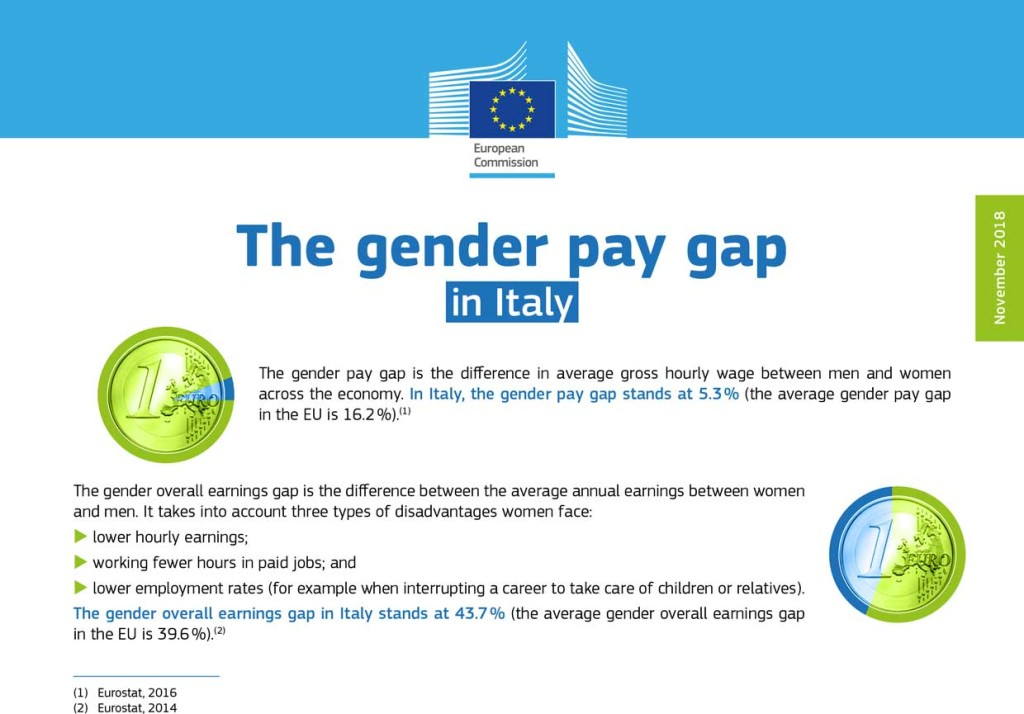 Fonte: https://ec.europa.eu/info/policies/justice-and-fundamental-rights/gender-equality/equal-pay/gender-pay-gap-situation-eu_en