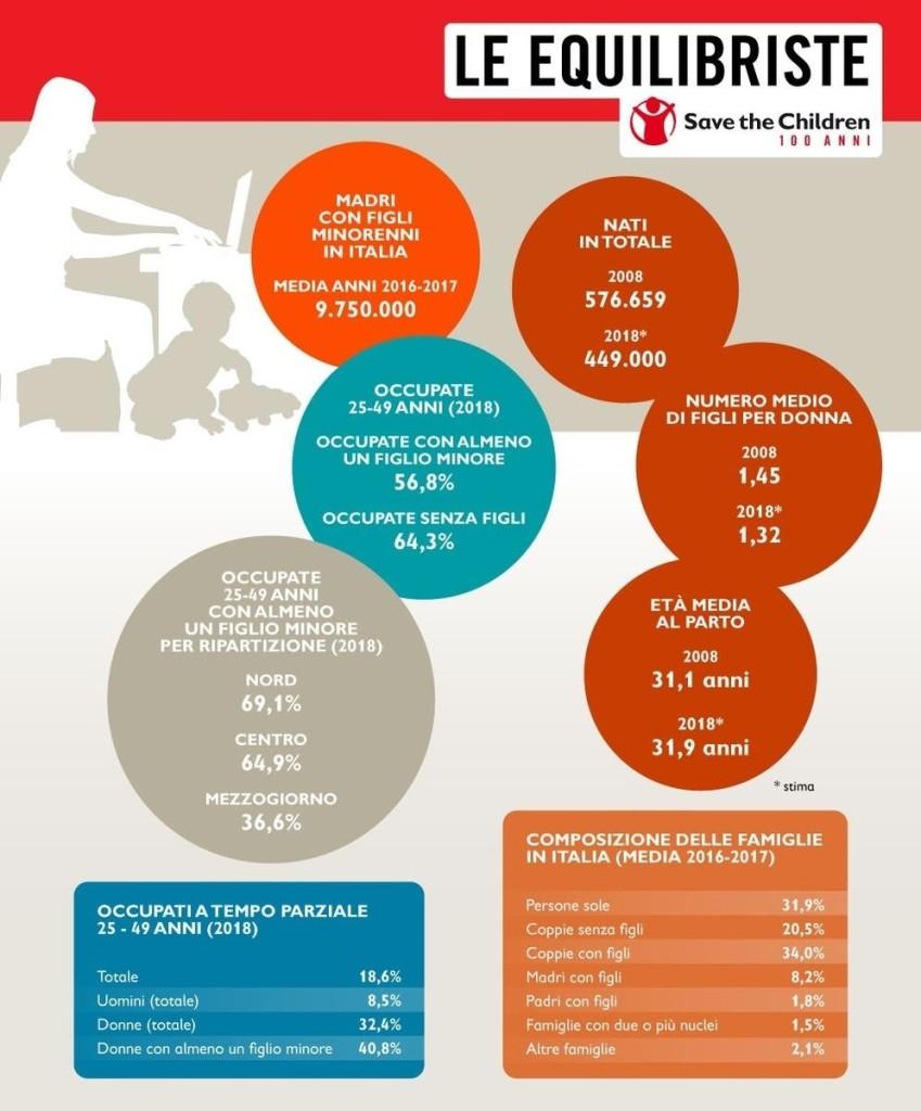 infografica le equilibriste - la situazione delle mamme in Italia 2019 - https://www.contenthubsavethechildren.org/Share/2yo10087t3mi368cvx5sj600f1q85h6i